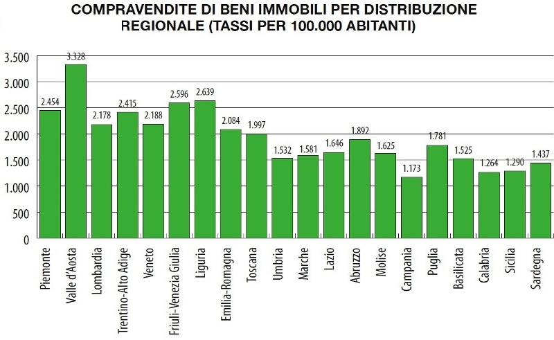 DNS-COMPRAVENDITE-DI-BENI-IMMOBILI-PER-DISTRIBUZIONE-REGIONALE-TASSI-PER-100.000-ABITANTI