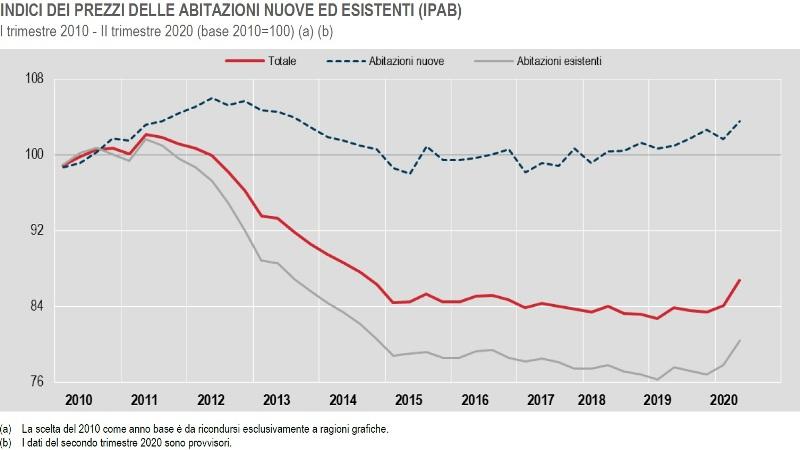 ISTAT INDICI DEI PREZZI DELLE ABITAZIONI NUOVE ED ESISTENTI (IPAB) I trimestre 2010 II trimestre 2020