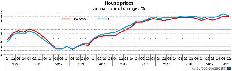 EUROSTAT prezzi delle abitazioni variazione tendenziale Secondo trimestre 2020