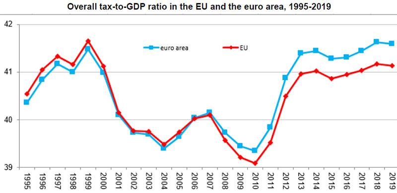 Eurostat-Rapporto-complessivo-tasse-e-PIL-nell'UE-e-area-euro-tra 1995-2019