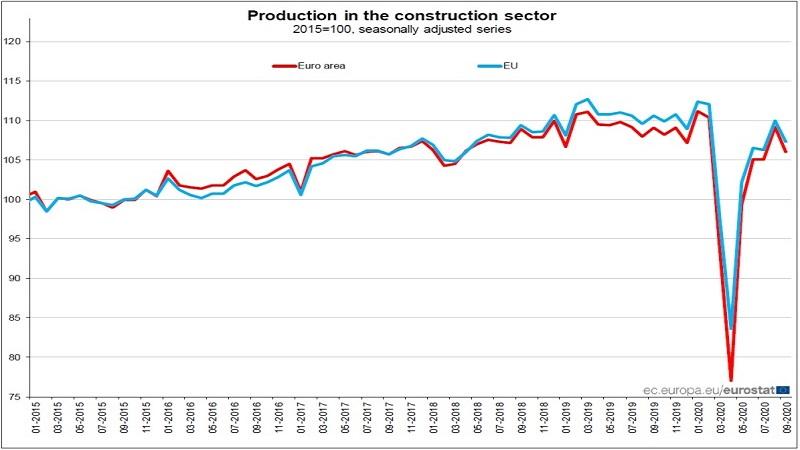 EUROSTAT produzione nelle costruzioni a settembre 2020