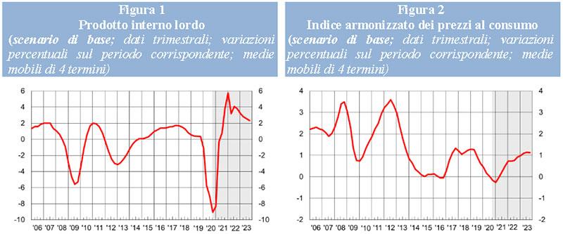 BANCA D'ITALIA-Proiezioni macroeconomiche ITALIA dal 2020 al 2023