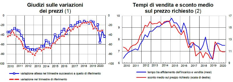 BANCA D'ITALIA-sondaggio congiunturale mercato abitazioni prezzi e sconti praticati nel terzo trimestre 2020