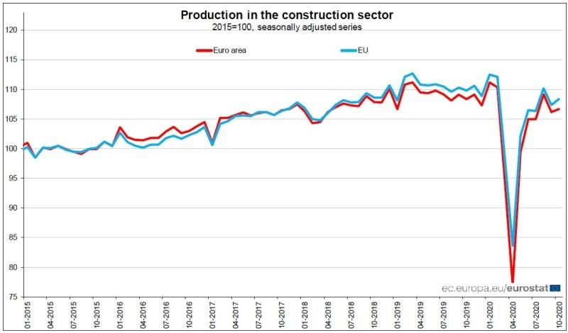 EUROSTAT - produzione nelle costruzioni a ottobre 2020