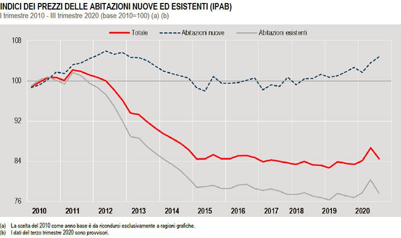 ISTAT-INDICI-DEI-PREZZI-DELLE-ABITAZIONI-NUOVE-ED-ESISTENTI-IPAB-dal-primo-trimestre-2010-al-terzo-trimestre-2020