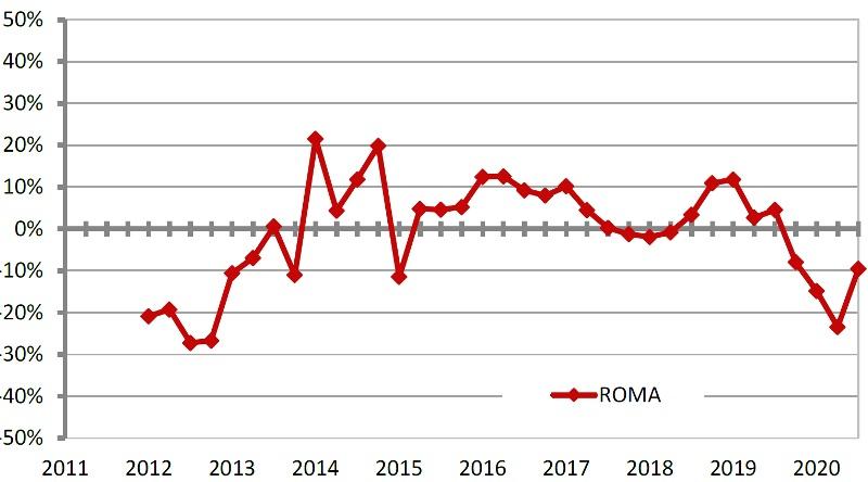 OMi Serie storica variazioni tendenziali NTN dal 2011