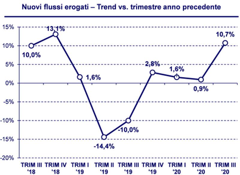 Bussola-mutui-CRIF-flssi-erogati-quarto-trimestre-2020