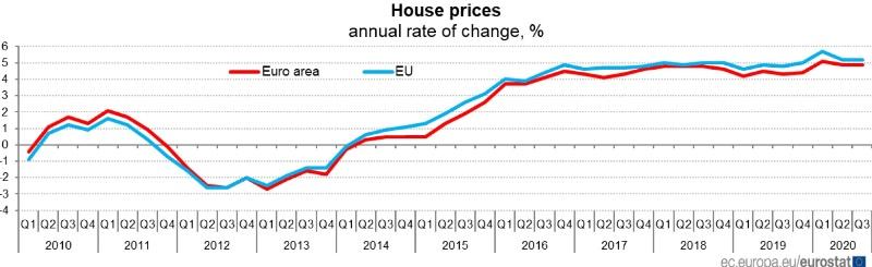 EUROSTAT Variazione dei prezzi delle abitazioni 3 trimestre 2020