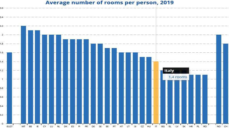 EUROSTAT - numero di stanze disponibili per persona
