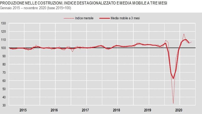 ISTAT produzione nelle costruzioni a novembre 2020