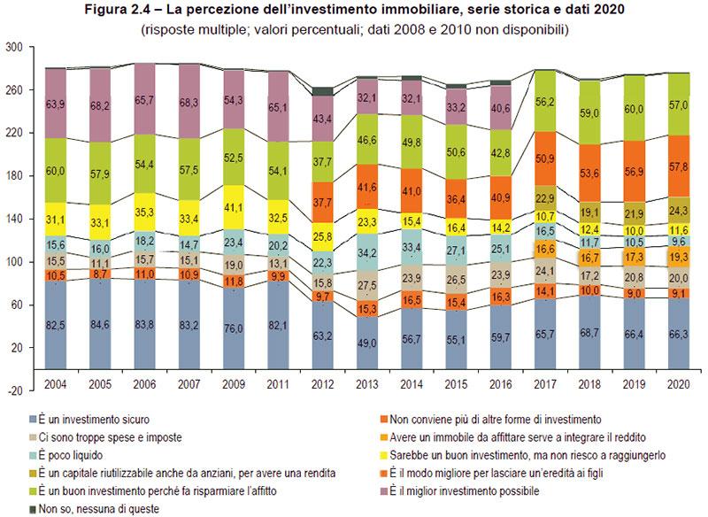 Percezione-investimento-immobiliare-serie-storica-e-dati-dal-2004-al-2020