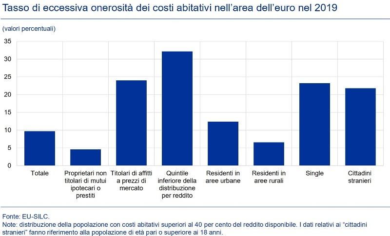 BCE Tasso di eccessiva onerosità dei costi abitativi nell'area dell'euro nel 2019