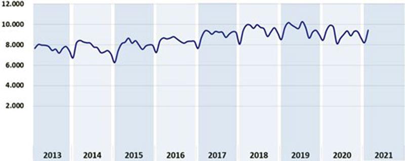 Barometro-CRIF-Andamento dell'importo medio dei Mutui Ipotecari richiesti