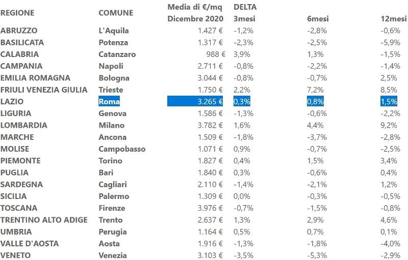 Variazioni dei prezzi richiesti nei 20 capoluoghi di regione per la tipologia immobiliare residenziale