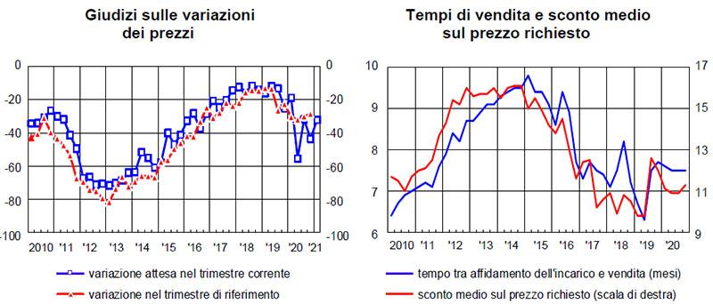 BANCA-ITALIA-sondaggio-congiunturale-sul-mercato-delle-abitazioni-quarto-trimestre-2020
