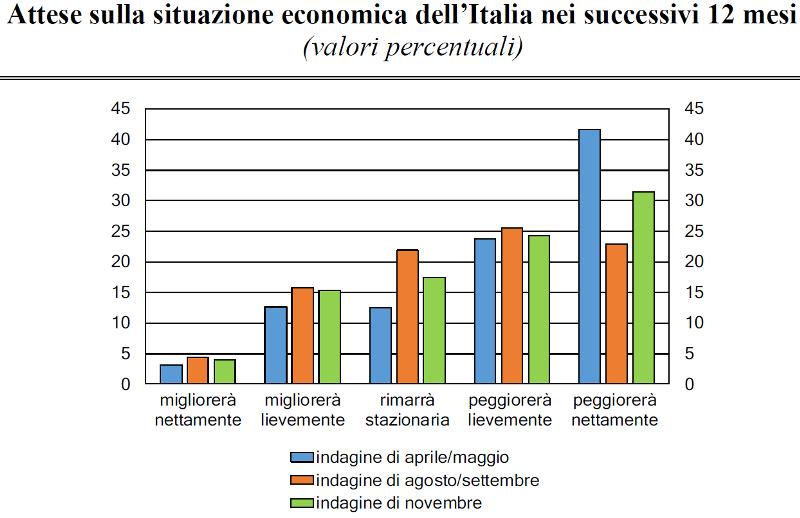 BANKITALIA INDAGINE STRAORDINARIA SULLE FAMIGLIE ITALIANE NEL 2020