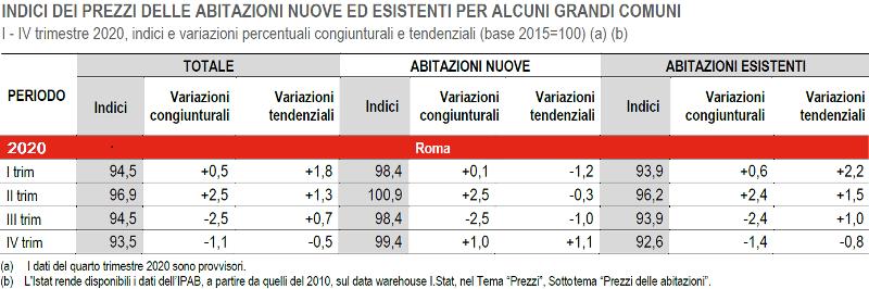 ISTAT ROMA variazione dei prezzi delle abitazioni 2020