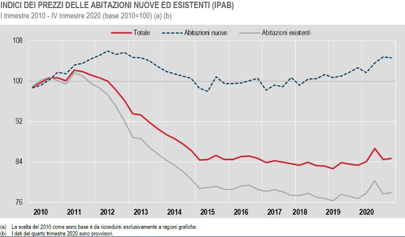 ISTAT prezzi delle abitazioni quarto trimestre 2020