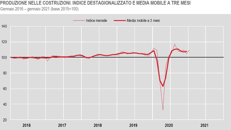 ISTAT produzione nelle costruzioni a gennaio 2021