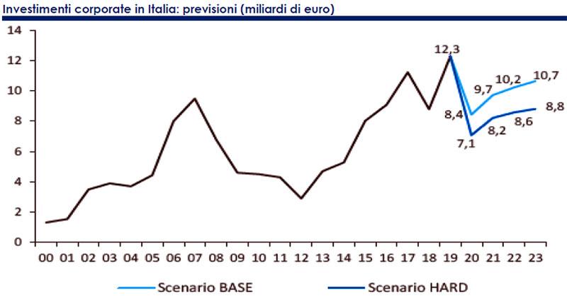 Investimenti-corporate-in-Italia-previsioni-in-miliardi-di-euro