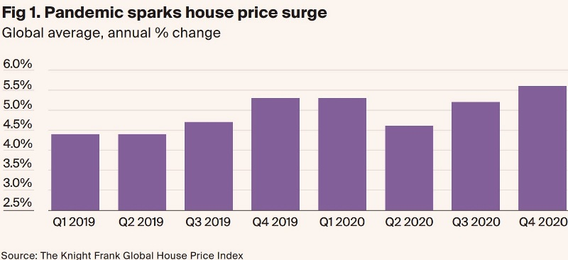Kinght Frank Global House Price Index 2020