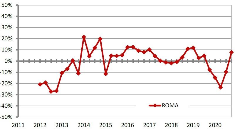 OMI ROMA Serie storica variazioni % tendenziali NTN dal 2011