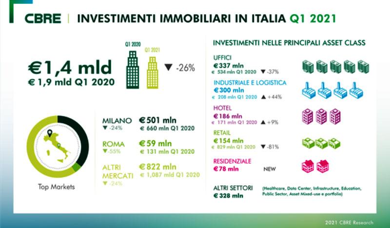 CBRE-investimenti-Q1-2021_04