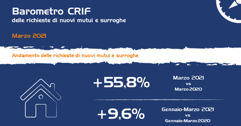 CRIF-andamento Mutui marzo 2021