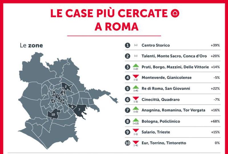 Case-piu-cercate-a-Roma
