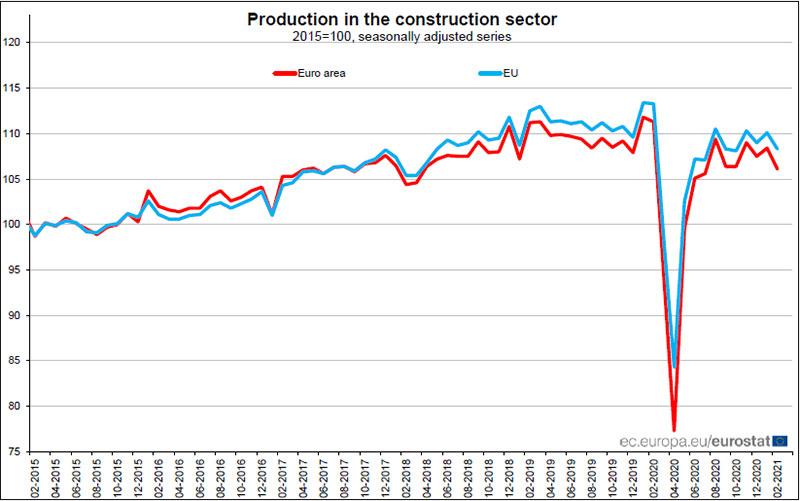 EUROSTAT-produzione-nelle-costruzioni-febbraio-2021