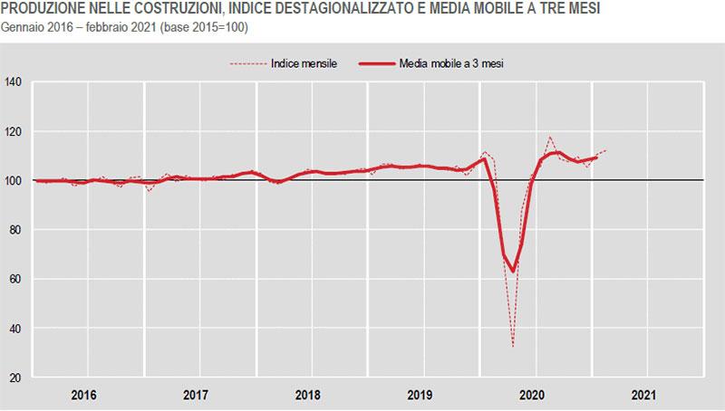 ISTAT-Produzione nelle costrucioni a febbraio 2021