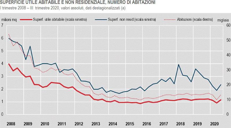 ISTAT - produzione nelle costruzioni nel terzo trimestre 2020