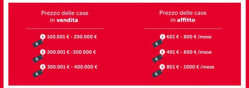 Prezzi-vendita-e-affitto-case-piu-cercate-a-Roma