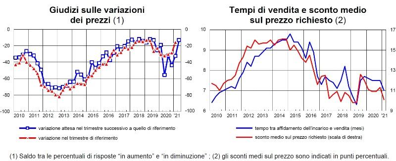 BANCA-ITALIA-giudizi-operatori-primo-trimestre-2021