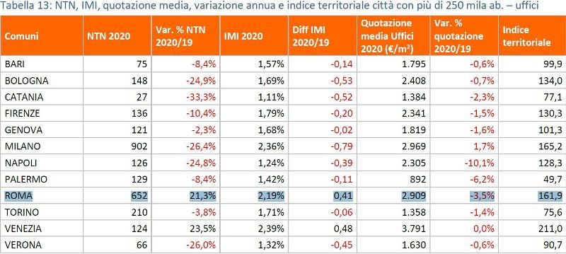 OMI-Rapporto-immobiliare-Uffici-2021