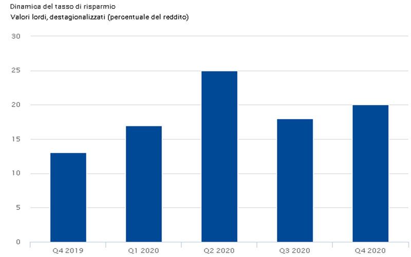 EUROSTAT-Dinamica-del-tasso-di-risparmio-famiglie