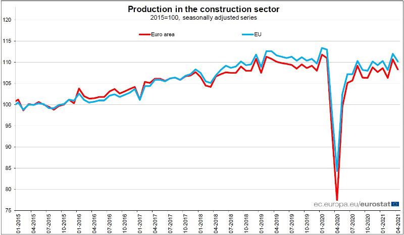 EUROSTAT-produzione-nelle-costruzioni-aprile-2021