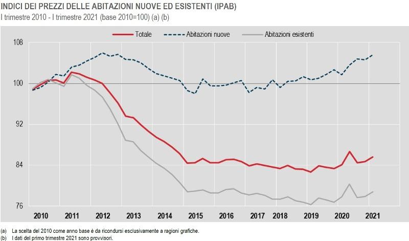 ISTAT Prezzi delle abitazioni nuove e esistenti trimestre 2010 I trimestre 2021