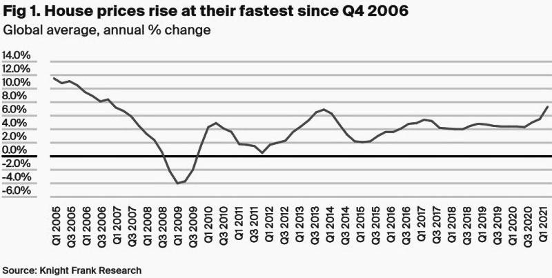 Knight-Frank-Prezzi-delle-case-dal-quarto-trimestre-2006-Media-globale-e-variazione-annua