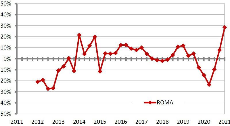 OMI-ROMA-Statistiche-Residenziale-I-trimestre-2021