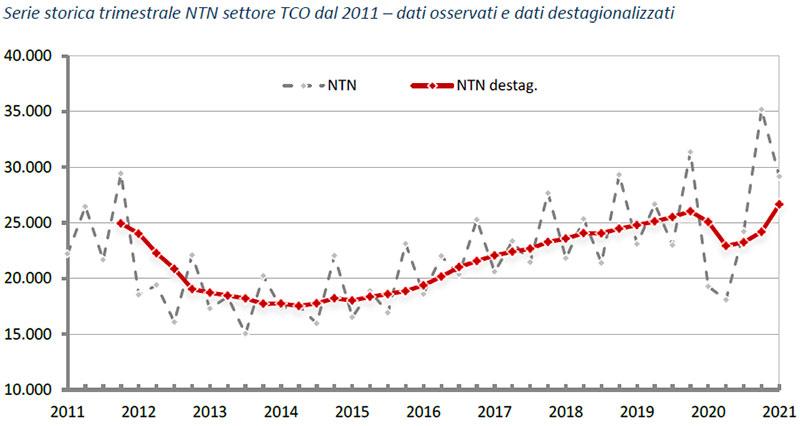 OMi-primo-trimestre-2021-Serie-storica-trimestrale-NTN-settore-TCO-dal-2011