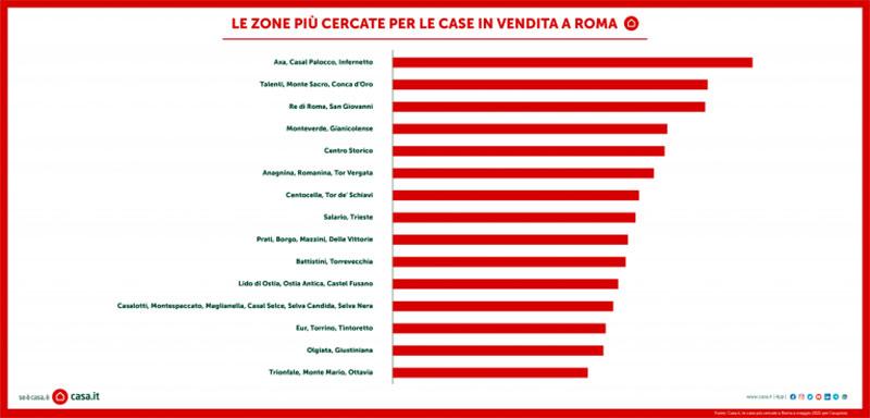 ROMA-le-zone-piu-cercate-incasa.it