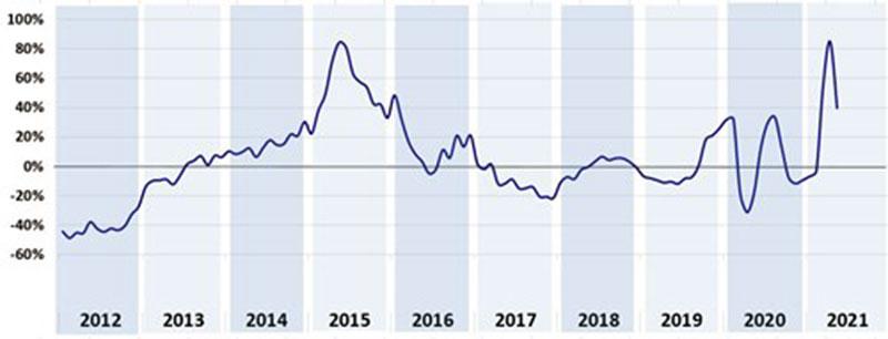 Barometro-CRIF-richieste-mutuo-e-prestiti-a-maggio-2021