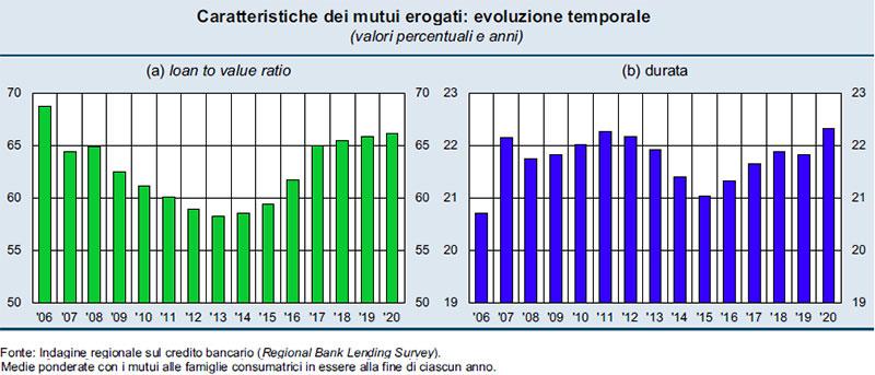 Caratteristiche-dei-mutui-erogati-evoluzione-temporale-(valori-percentuali-e-anni)