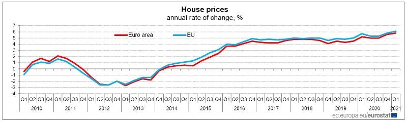 EUROSTAT-andamento-prezzi-case-nel-primo-trimestre-2021