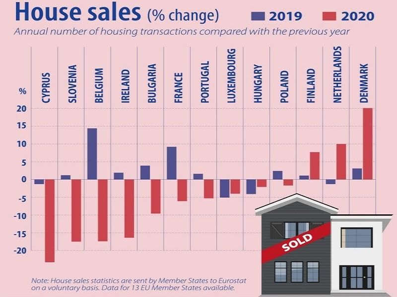 EUROSTAT diminuzione tendenziale numero compravendite nel 2020