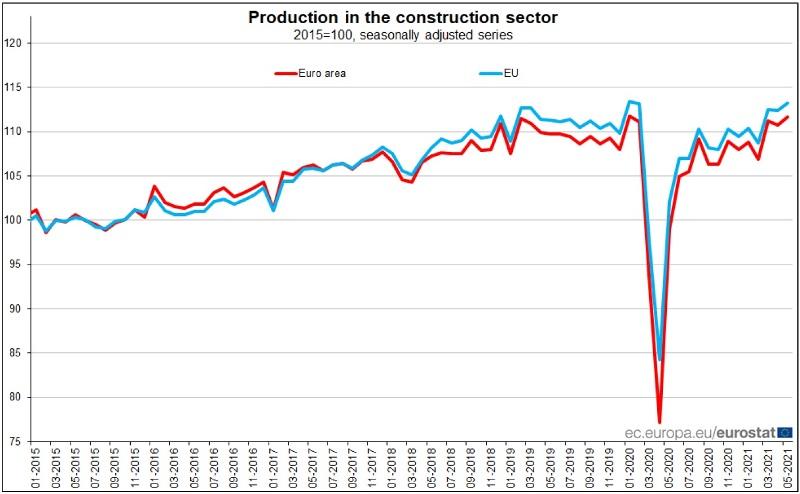 EUROSTAT produzione nelle costruzioni maggio 2021