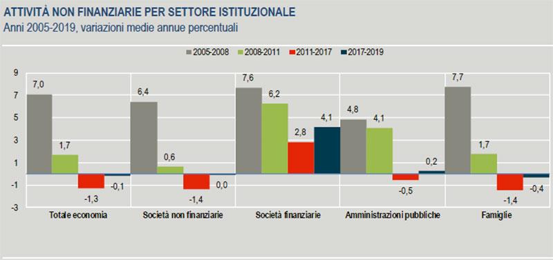 ISTAT-ATTIVITÀ-NON-FINANZIARIE-PER-SETTORE-ISTITUZIONALE-Anni-2005-2019