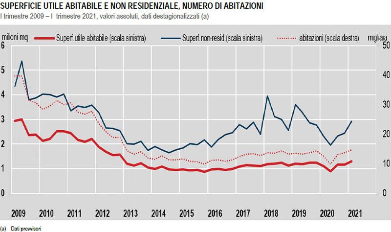 ISTAT-SUPERFICIE-UTILE-ABITABILE-E-NON-RESIDENZIALE,-NUMERO-DI-ABITAZIONI-I-trimestre-2009–I-trimestre-2021
