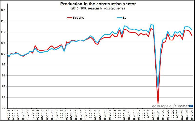 EUROSTAT-produzione-nelle-costruzioni-a-giugno-2021
